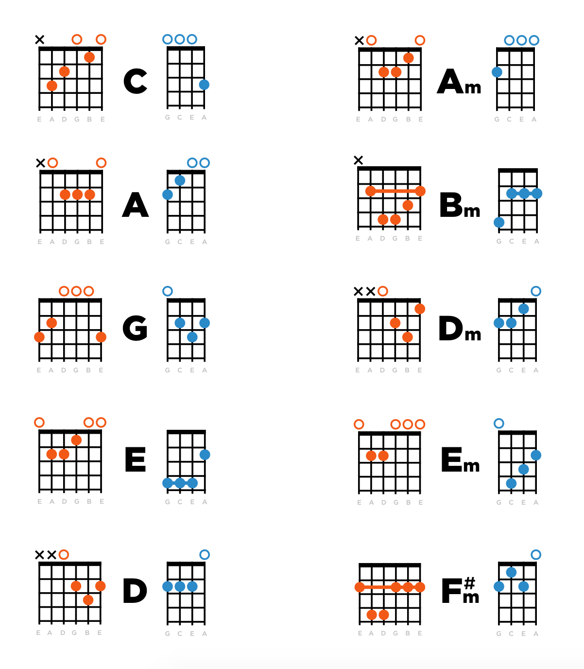 Guitar chords on a ukulele